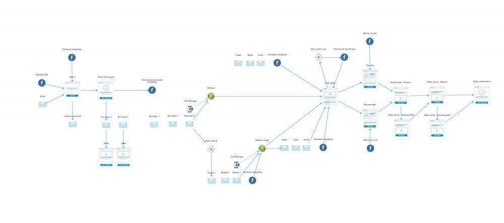 ideal webinar funnel map